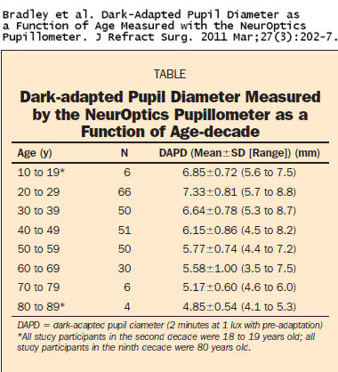 dark-adapted pupil diameter as a function of age